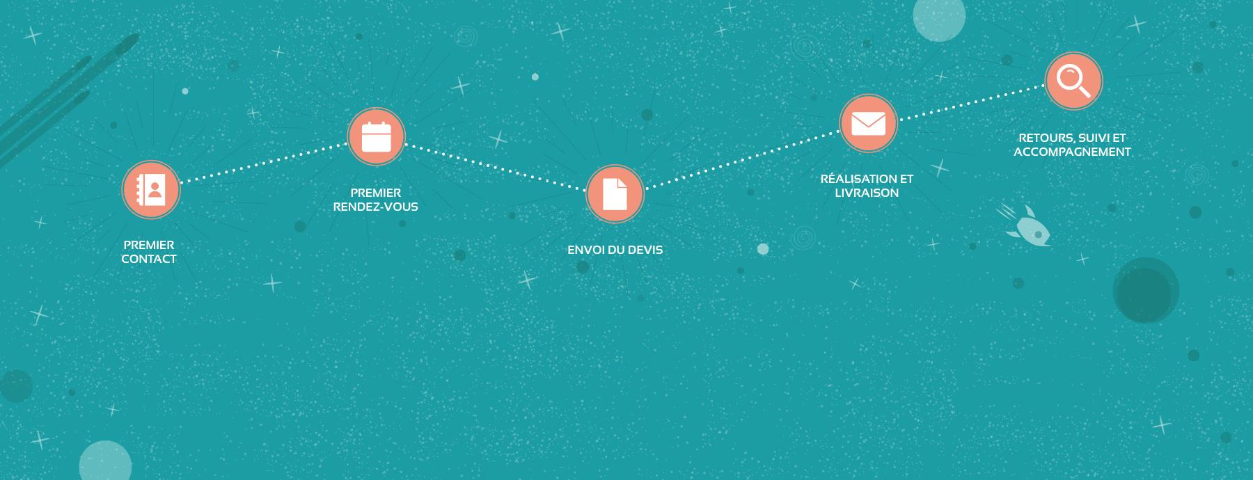 Illustration descriptive des étapes de fonctionnement lors d'une commande